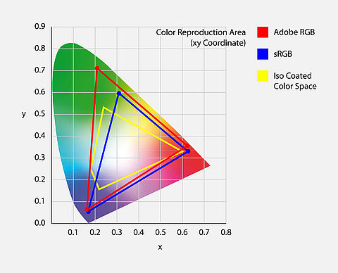 Illustration of color rendering ranges: Adobe RGB, SRGB, and ISO Coated color space